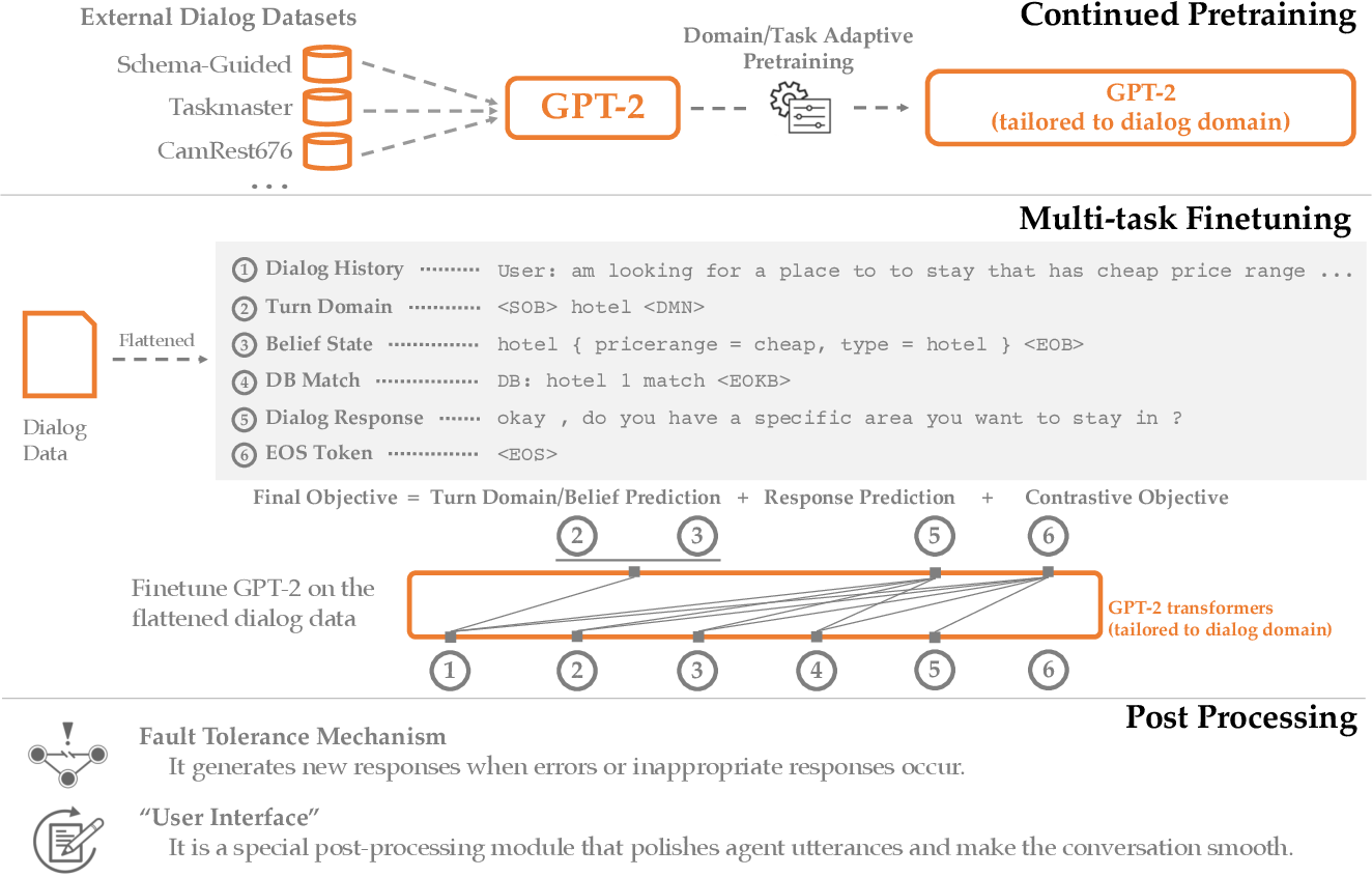 Figure 1 for A Hybrid Task-Oriented Dialog System with Domain and Task Adaptive Pretraining