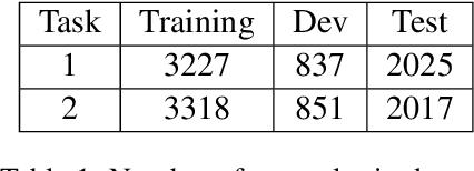 Figure 2 for ReCAM@IITK at SemEval-2021 Task 4: BERT and ALBERT based Ensemble for Abstract Word Prediction