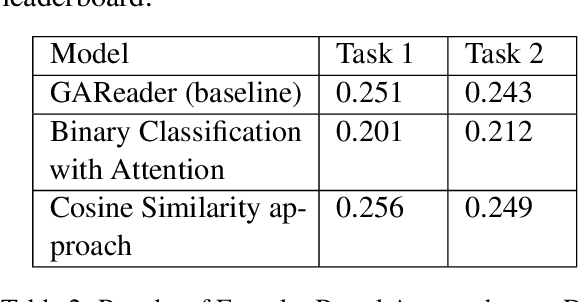 Figure 4 for ReCAM@IITK at SemEval-2021 Task 4: BERT and ALBERT based Ensemble for Abstract Word Prediction