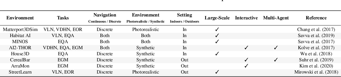Figure 4 for Core Challenges in Embodied Vision-Language Planning