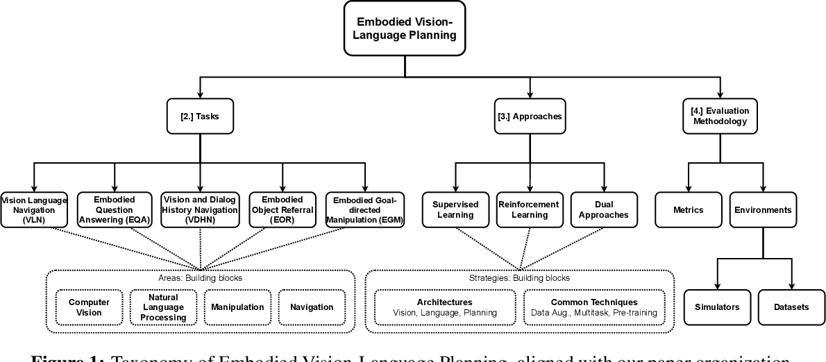 Figure 1 for Core Challenges in Embodied Vision-Language Planning
