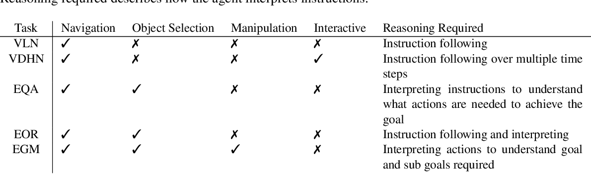 Figure 2 for Core Challenges in Embodied Vision-Language Planning