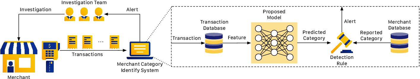 Figure 1 for Merchant Category Identification Using Credit Card Transactions