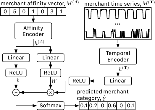 Figure 3 for Merchant Category Identification Using Credit Card Transactions