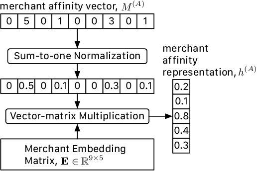 Figure 4 for Merchant Category Identification Using Credit Card Transactions
