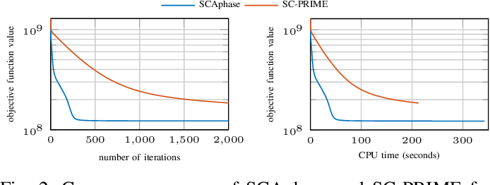 Figure 2 for Successive Convex Approximation for Phase Retrieval with Dictionary Learning