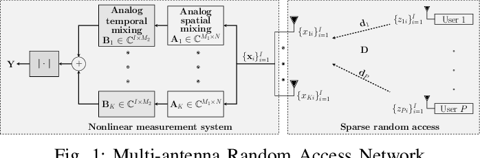 Figure 1 for Successive Convex Approximation for Phase Retrieval with Dictionary Learning