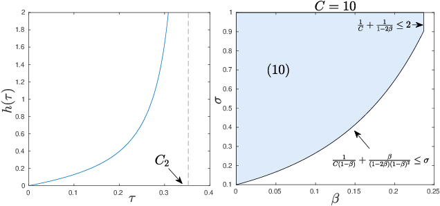 Figure 1 for A Newton Frank-Wolfe Method for Constrained Self-Concordant Minimization