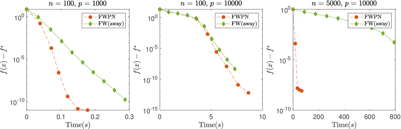 Figure 3 for A Newton Frank-Wolfe Method for Constrained Self-Concordant Minimization