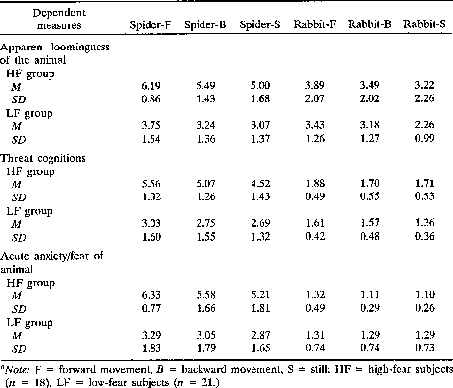 Table III. Effects of the Manipulat ions of Looming Movement and Animal Type on the Threa t Cognitions and Acute Fear of the High- and Low-Fear Groups o f Subjects a