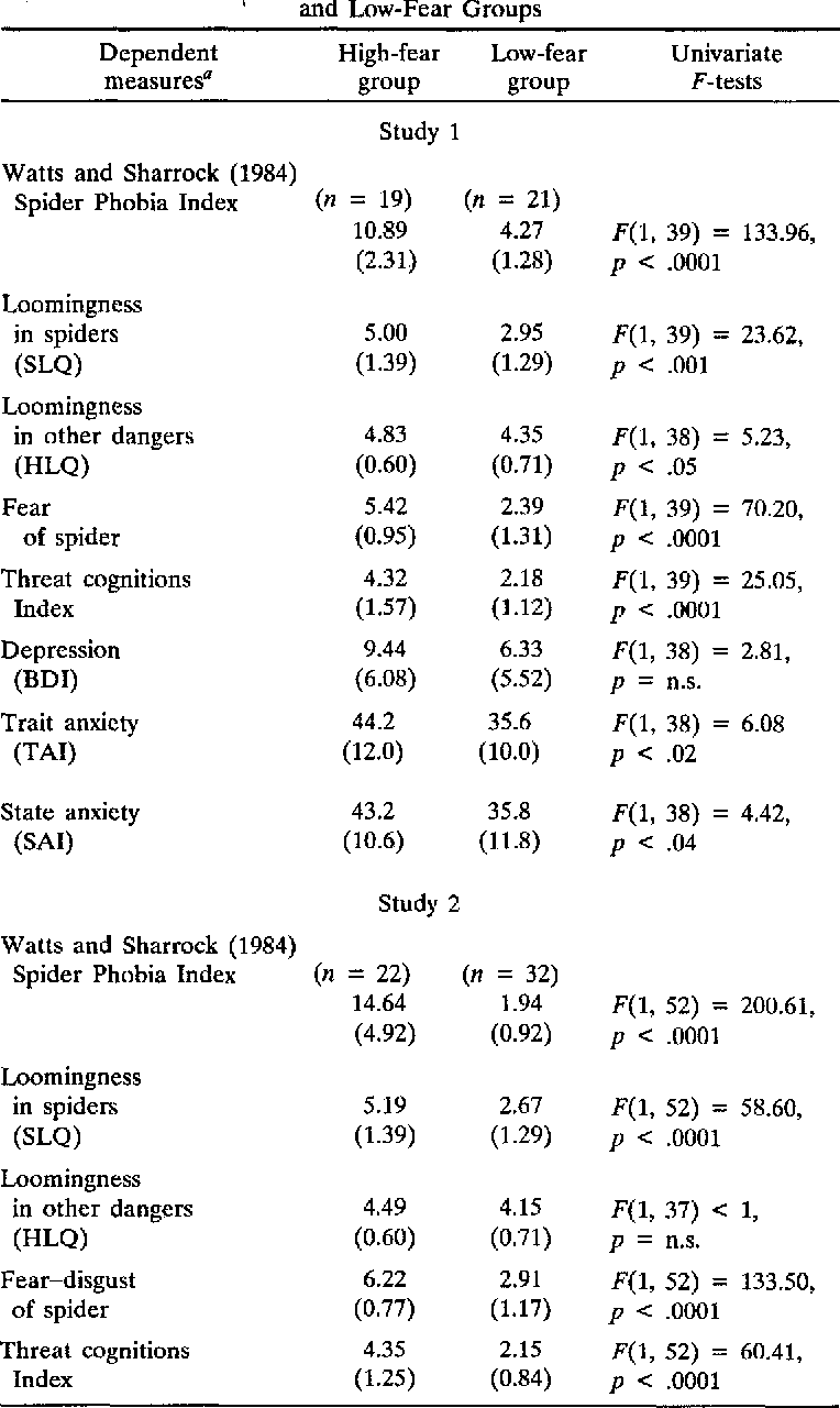 Table I. Means and Standard Deviations (in Parentheses) for High-Fear ' and Low-Fear Groups