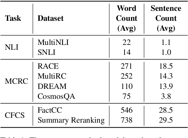 Figure 2 for Looking Beyond Sentence-Level Natural Language Inference for Downstream Tasks
