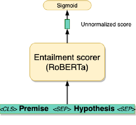 Figure 4 for Looking Beyond Sentence-Level Natural Language Inference for Downstream Tasks