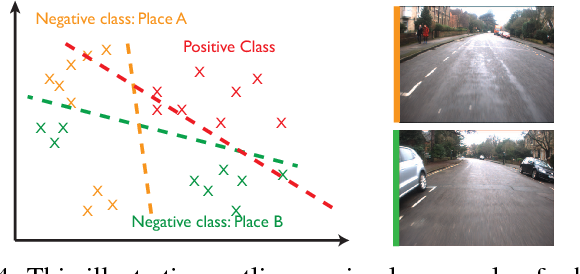 Figure 4 for What Makes a Place? Building Bespoke Place Dependent Object Detectors for Robotics