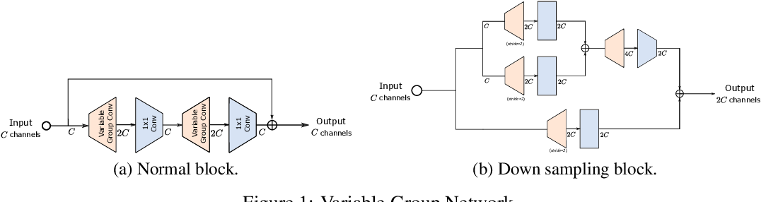 Figure 1 for VarGNet: Variable Group Convolutional Neural Network for Efficient Embedded Computing