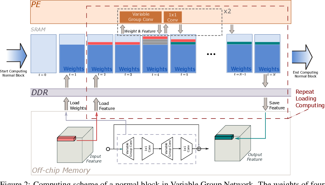 Figure 3 for VarGNet: Variable Group Convolutional Neural Network for Efficient Embedded Computing