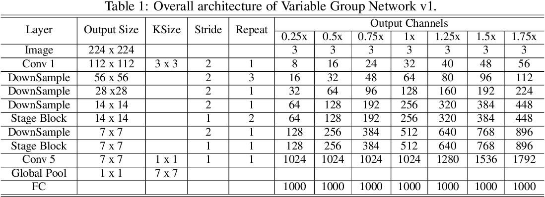 Figure 2 for VarGNet: Variable Group Convolutional Neural Network for Efficient Embedded Computing