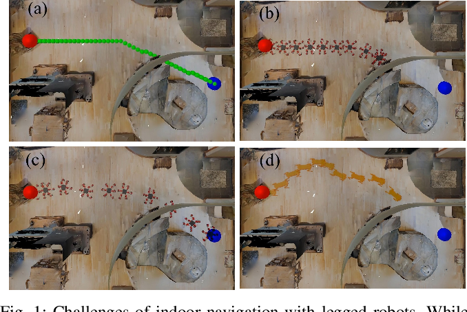 Figure 1 for Learning Navigation Skills for Legged Robots with Learned Robot Embeddings