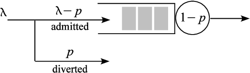 Figure 1 for Learning and Information in Stochastic Networks and Queues