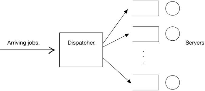 Figure 2 for Learning and Information in Stochastic Networks and Queues