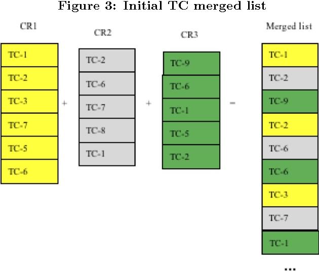 Figure 3: Initial TC merged list