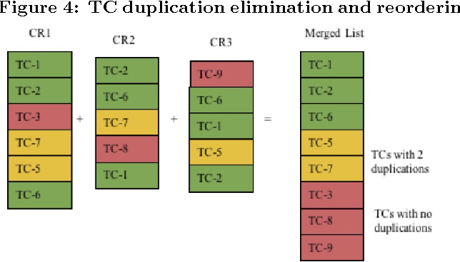 Figure 4: TC duplication elimination and reordering