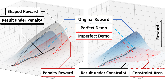 Figure 1 for Reinforcement Learning from Imperfect Demonstrations under Soft Expert Guidance