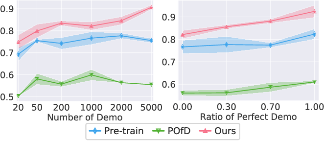 Figure 4 for Reinforcement Learning from Imperfect Demonstrations under Soft Expert Guidance