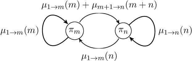 Figure 1 for Stochastic Bandits with Delay-Dependent Payoffs
