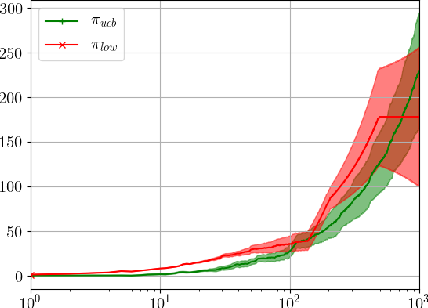 Figure 2 for Stochastic Bandits with Delay-Dependent Payoffs
