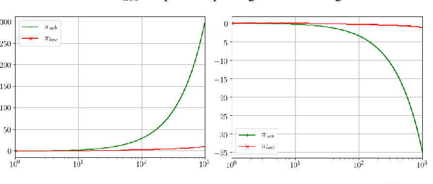 Figure 3 for Stochastic Bandits with Delay-Dependent Payoffs