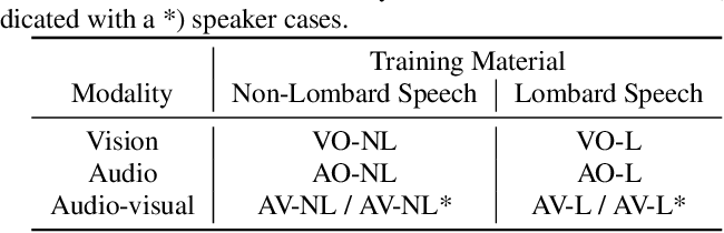 Figure 3 for Effects of Lombard Reflex on the Performance of Deep-Learning-Based Audio-Visual Speech Enhancement Systems
