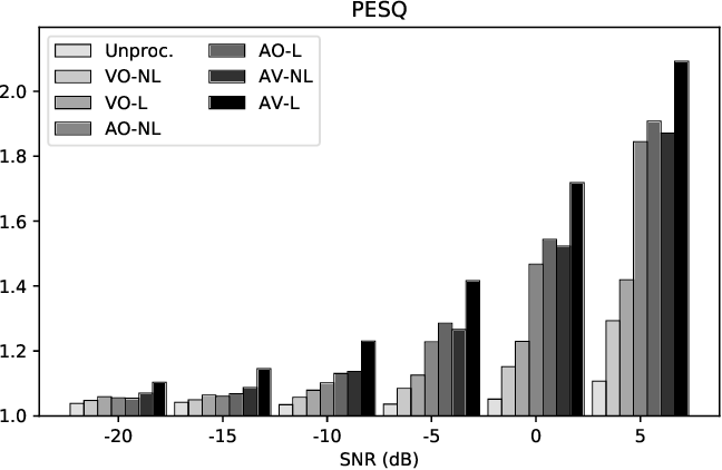Figure 2 for Effects of Lombard Reflex on the Performance of Deep-Learning-Based Audio-Visual Speech Enhancement Systems