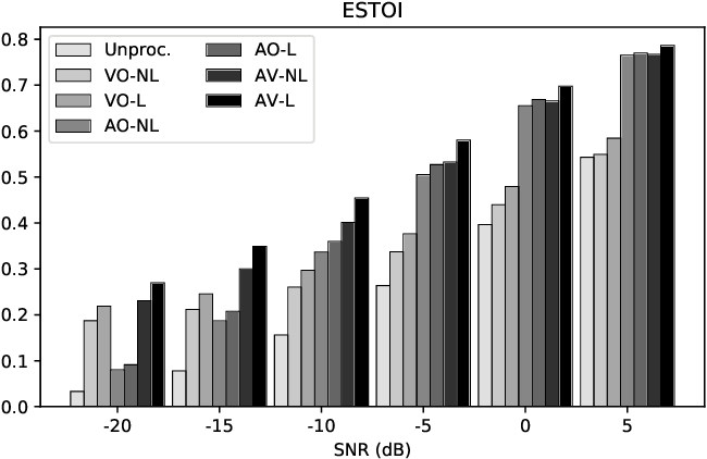 Figure 4 for Effects of Lombard Reflex on the Performance of Deep-Learning-Based Audio-Visual Speech Enhancement Systems