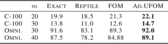 Figure 4 for Debiasing a First-order Heuristic for Approximate Bi-level Optimization