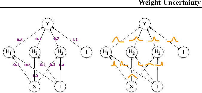 Figure 1 for Weight Uncertainty in Neural Networks