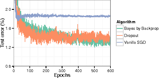 Figure 3 for Weight Uncertainty in Neural Networks