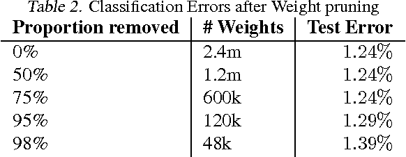 Figure 4 for Weight Uncertainty in Neural Networks