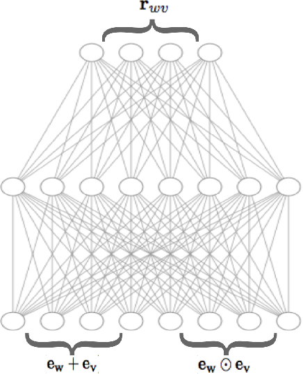 Figure 1 for Relational Word Embeddings