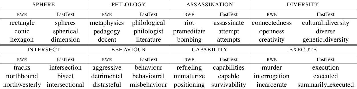 Figure 4 for Relational Word Embeddings