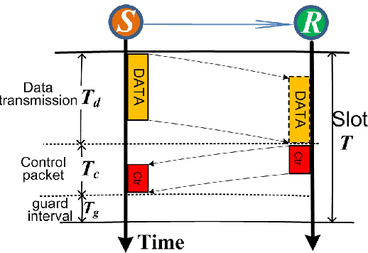 Interference-aware convergecast scheduling in wireless sensor
