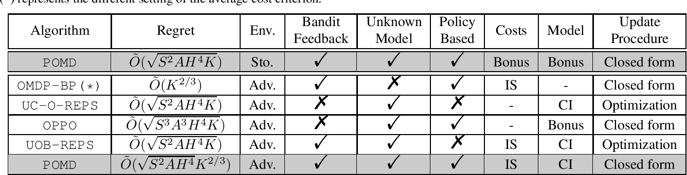 Figure 1 for Optimistic Policy Optimization with Bandit Feedback