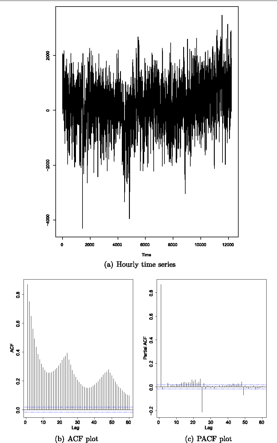 Novel Approaches To The Energy Load Unbalance Forecasting In