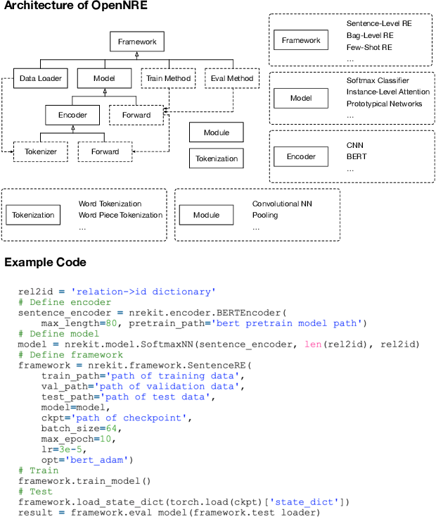 Figure 3 for OpenNRE: An Open and Extensible Toolkit for Neural Relation Extraction