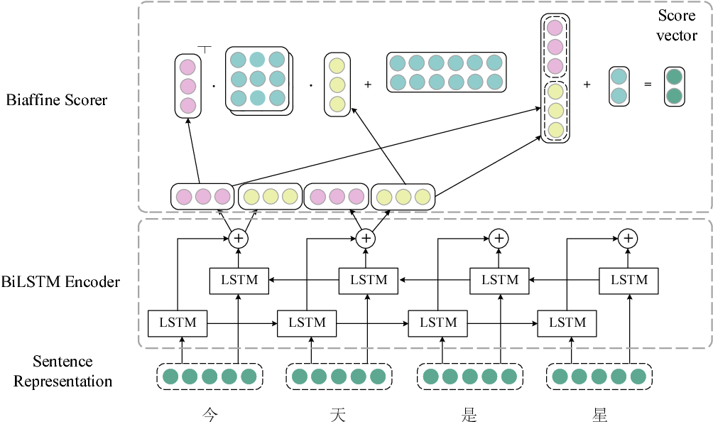 Figure 1 for Fast Neural Chinese Word Segmentation for Long Sentences
