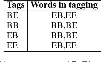 Figure 4 for Fast Neural Chinese Word Segmentation for Long Sentences