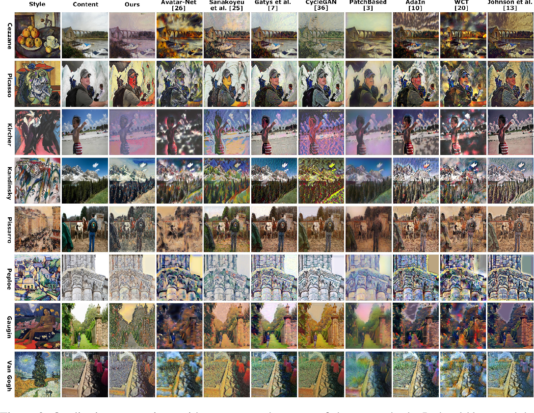 Figure 3 for Conditional Neural Style Transfer with Peer-Regularized Feature Transform