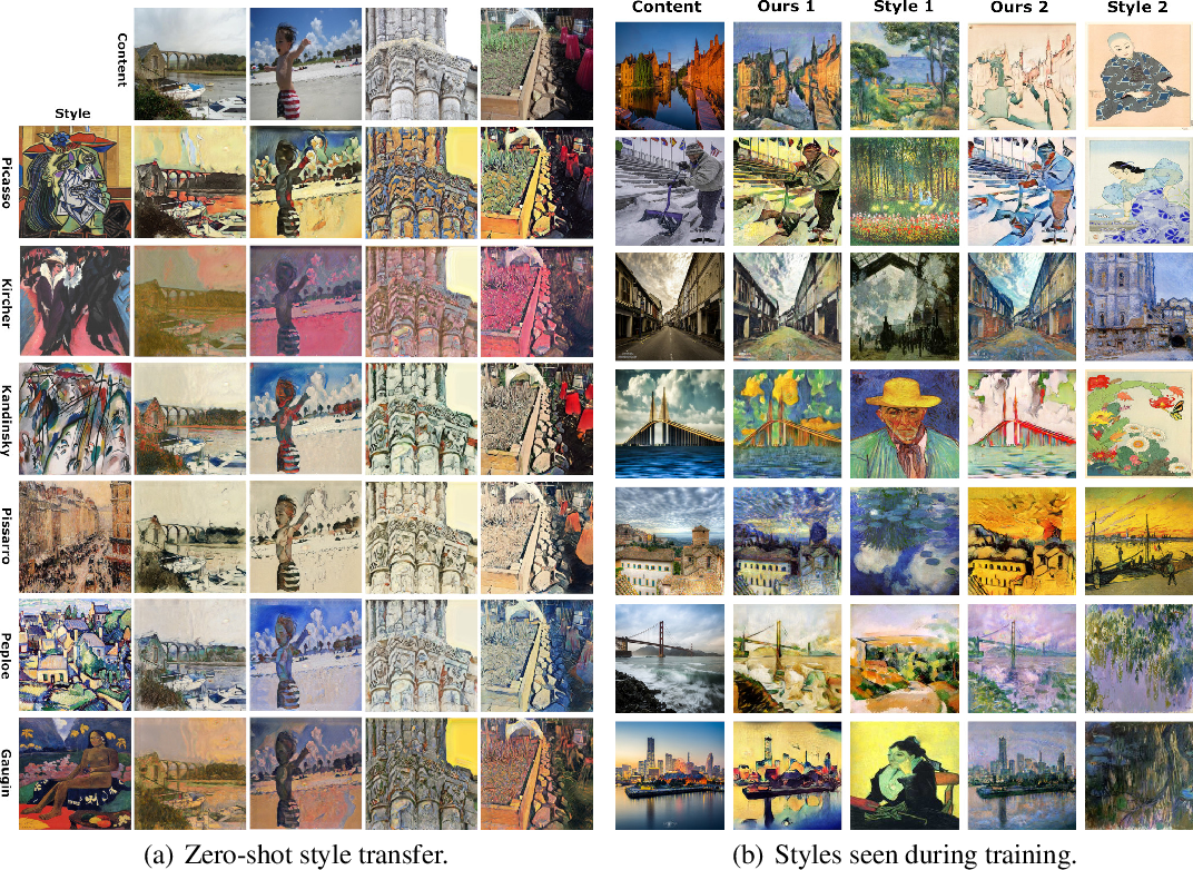 Figure 4 for Conditional Neural Style Transfer with Peer-Regularized Feature Transform
