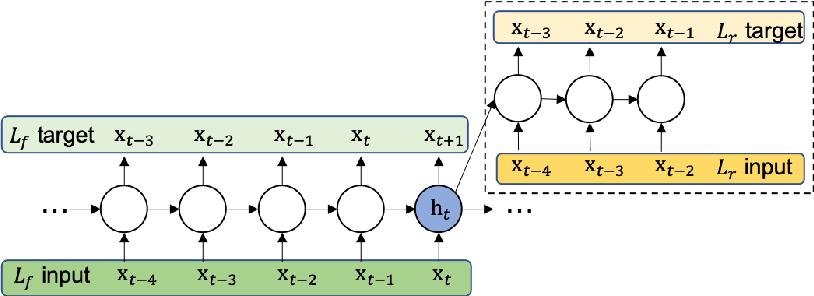 Figure 1 for Improved Speech Representations with Multi-Target Autoregressive Predictive Coding