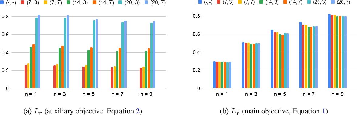 Figure 3 for Improved Speech Representations with Multi-Target Autoregressive Predictive Coding